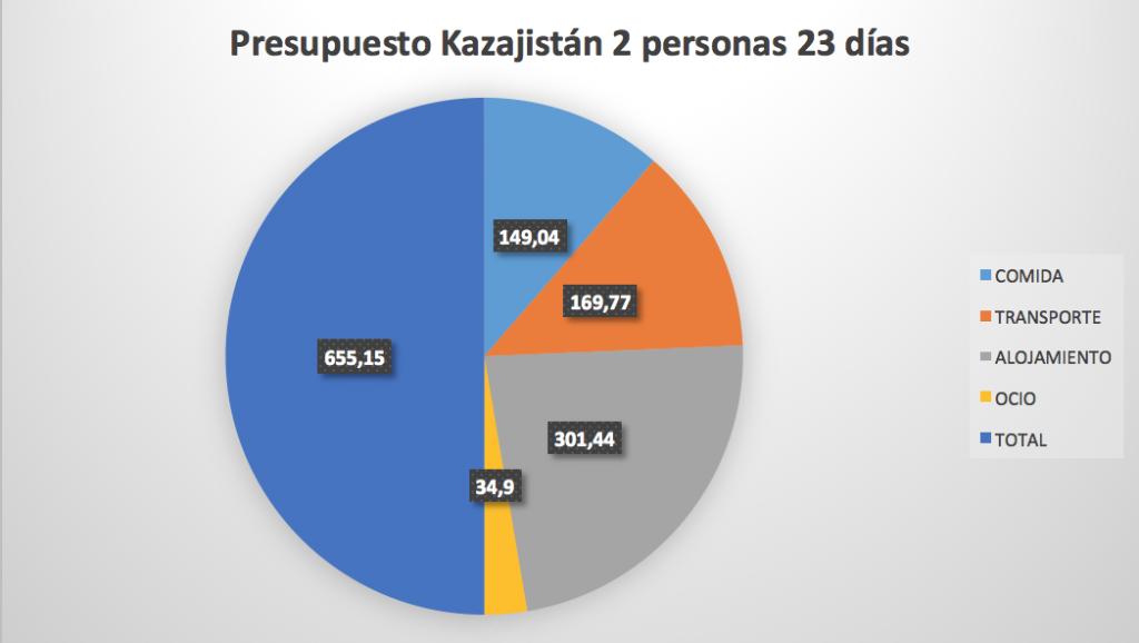 Presupuesto Kazajistán
